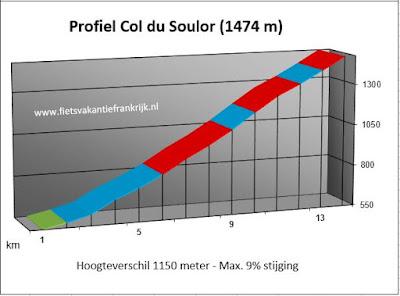 Profiel Col du Soulor Frankrijk