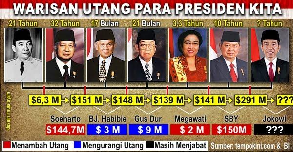 Warisan UTANG para Presiden kita Indonesia !!!