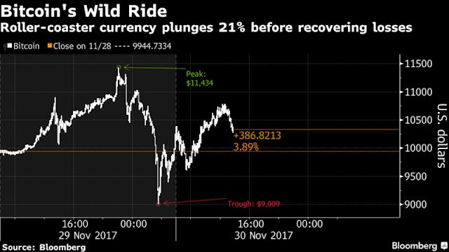 Bitcoin passou dos 11 mil dólares na quarta-feira, levando a preocupação de que uma bolha pudesse ser explodir a qualquer momento.