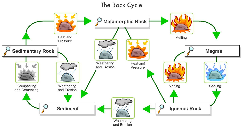 Interactive Rock Cycle Diagram Schematics Wiring Diagrams