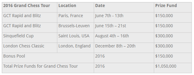Calendario de torneos y premios del Grand Chess Tour