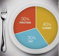 dietary ratio 40/30/30