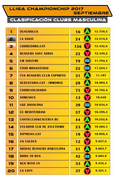 Lliga Championchip - Septiembre 2017 - Clasificación CLUBS Masculina