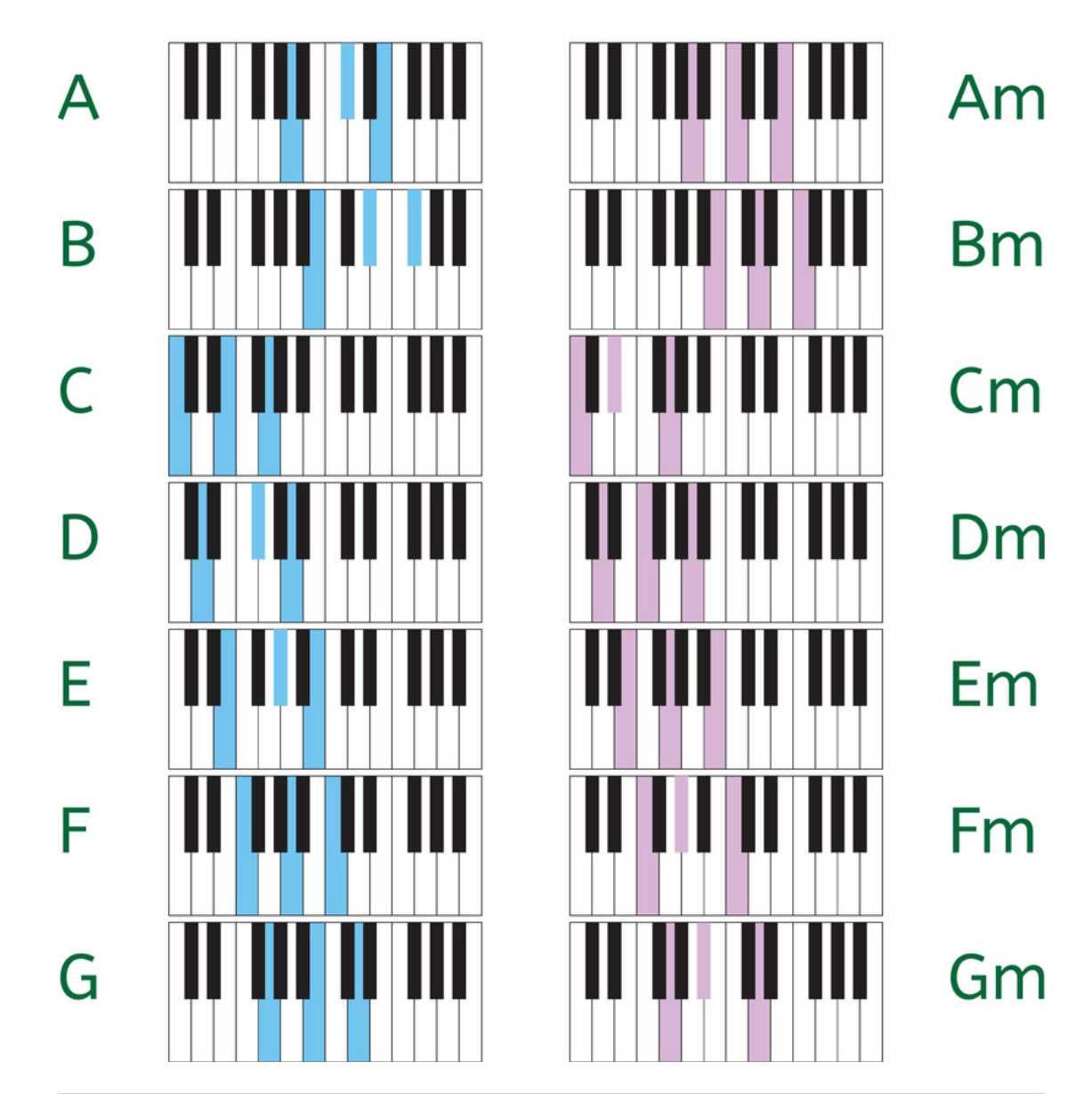 Ukm Musik B Sing Mempelajari Chord Dan Teknik Bermain Keyboard