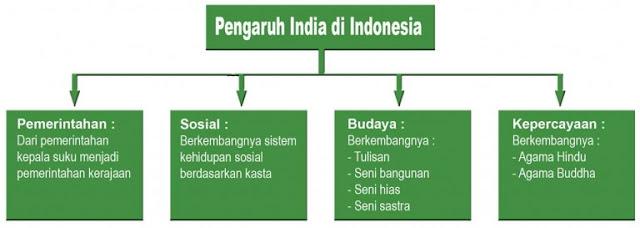 Bagan pengaruh India masuk ke Indonesia
