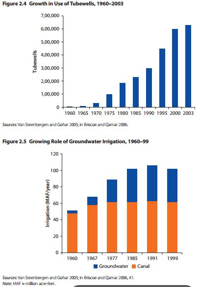 Tubewell Usage and Grounwater Irrigation in Pakistan