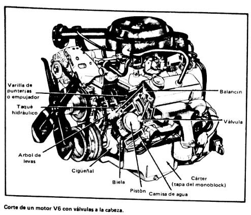 Manual de Mantenimiento y Reparación del Auto: Sobre el