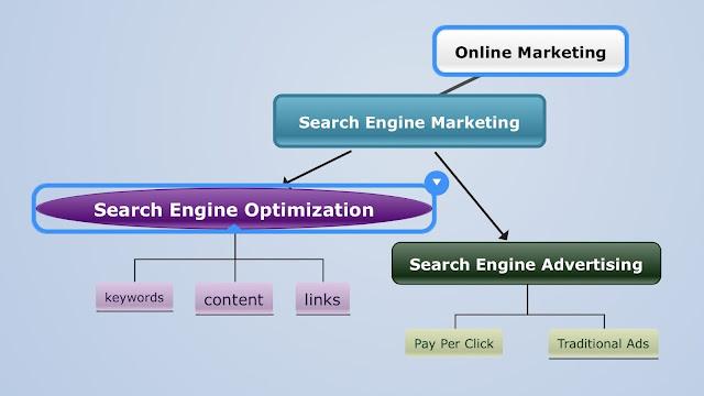 SEO is under Search Engine Marketing which is under Online Marketing