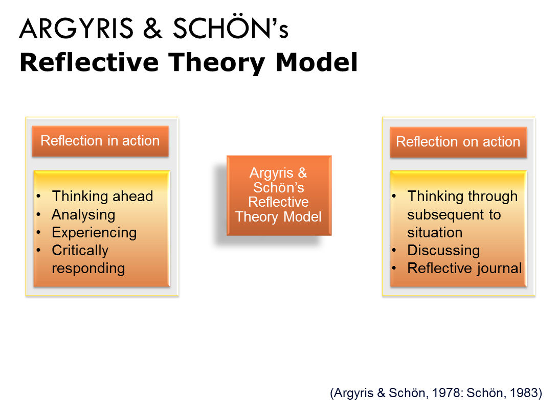 Schon reflection theory
