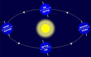 Seasons in Tamil Paruvangal பருவங்கள்