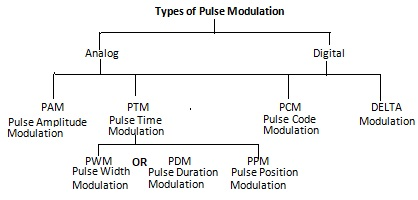 Types of Pulse Modulation - Electronics and Communication