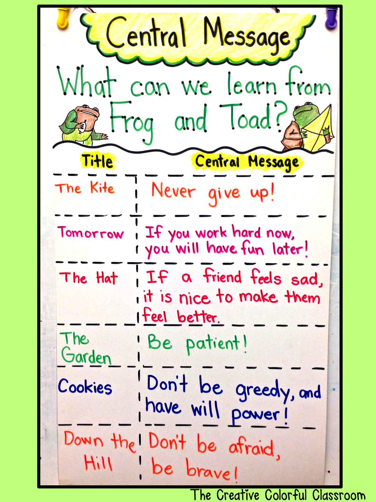 The Creative Colorful Classroom Anchor Charts