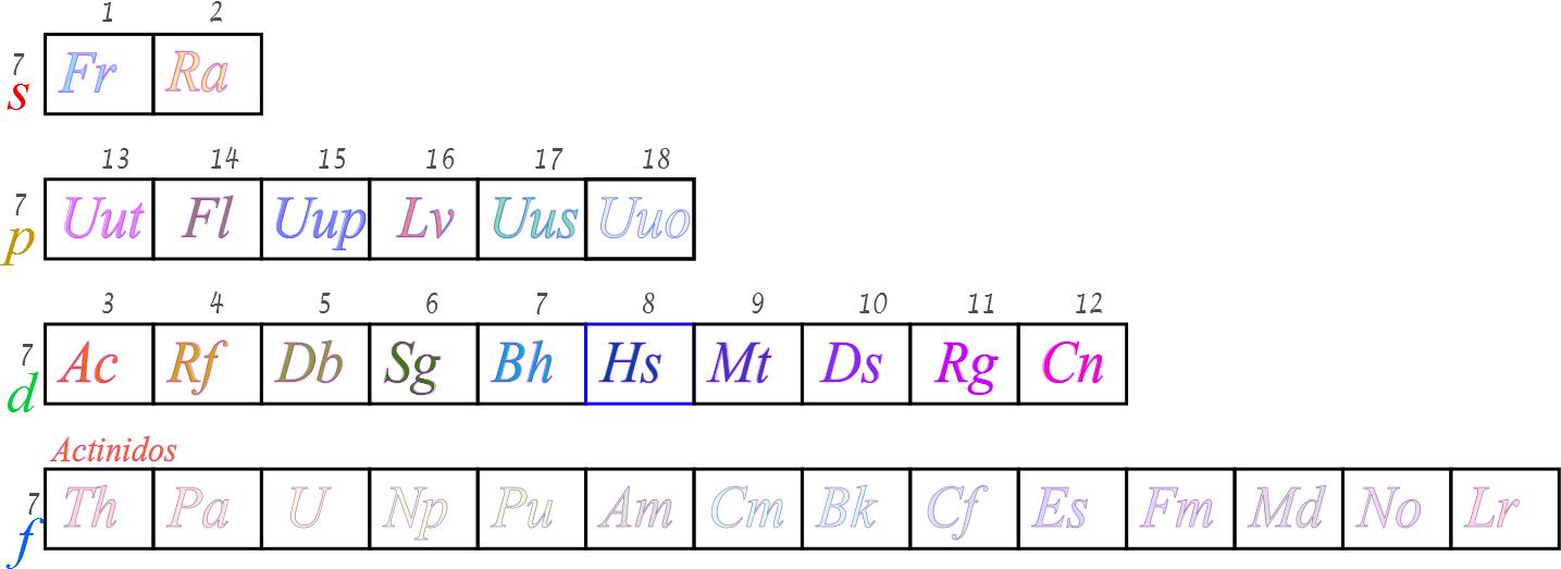 los elementos transurnicos se caracterizan por su poca cantidad solo el einstenio ha logrado sintetizarse hasta poderlo ver macroscpicamente - Tabla Periodica Con Nombres Elementos