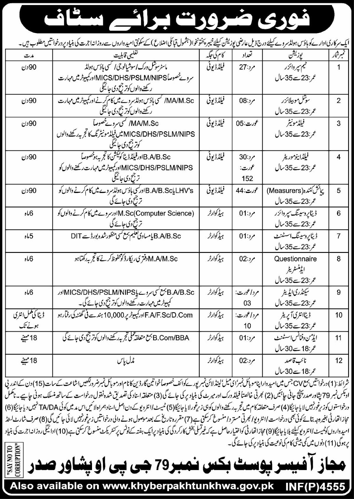 Govt Jobs in Khyber Pakhtunkhwa for Male and Female for Survey House