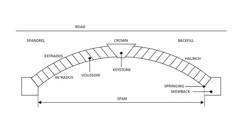 Masonry Arch Bridges: Masonry Arch Structure