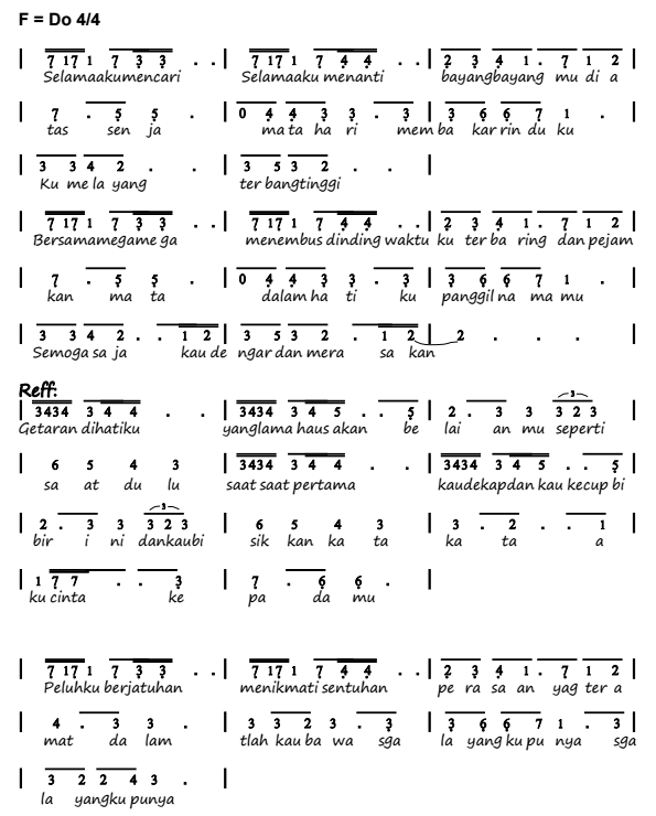 Not Angka Pianika Lagu Rindu - Agnes monica