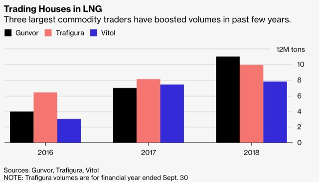 MasterEnergy: #LNG Grows for Trading Houses From @Gunvor to