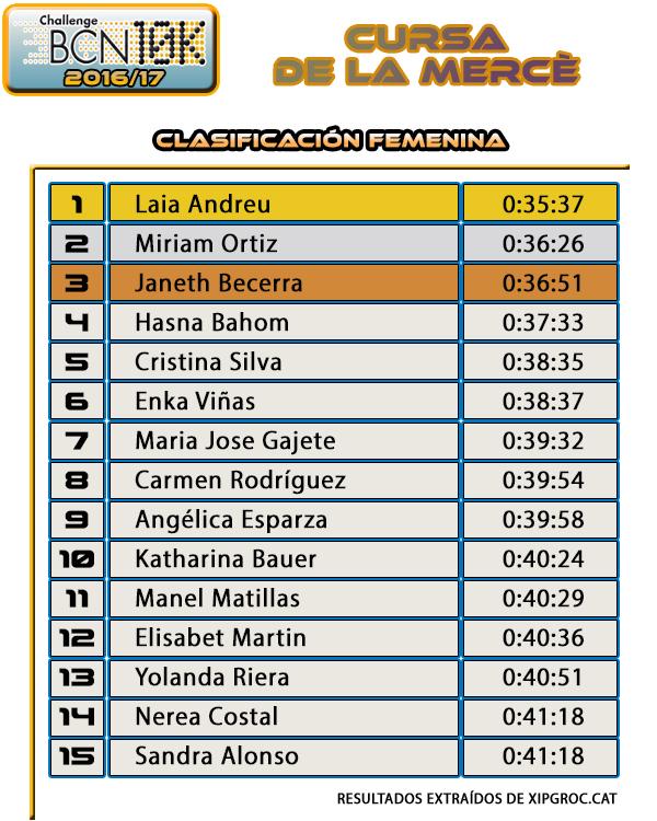 Cursa de la Mercè 2016 Clasificación Femenina