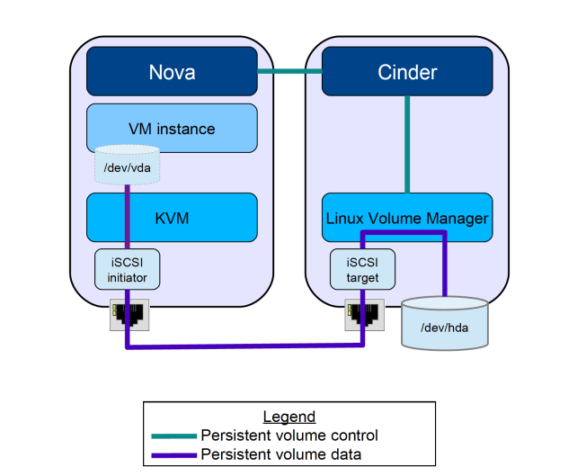 Unixchips : Configuring the block storage (cinder) in