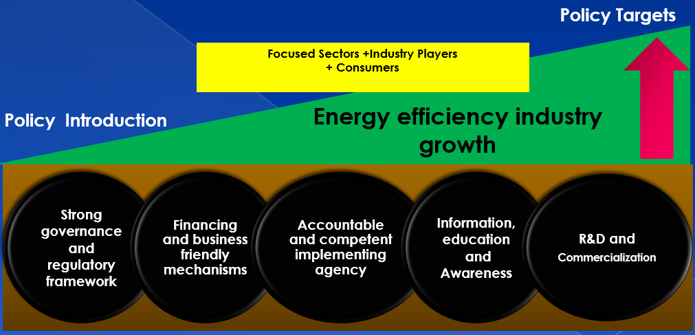 energy conservation and efficiency market Energy efficiency is one of the easiest and most cost energy-efficient technologies while boosting the efficiency of current technologies on the market.
