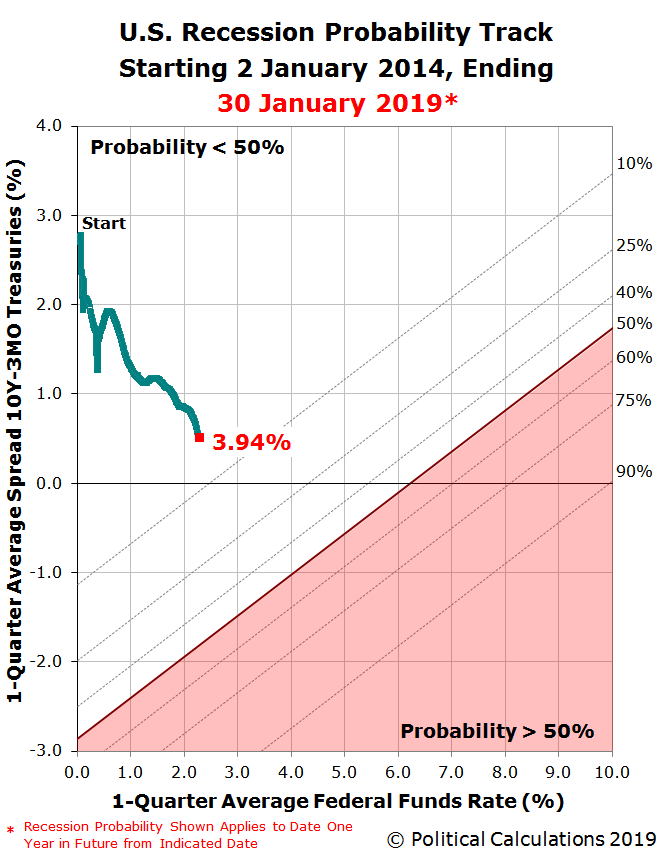 U.S. Recession Probability Track Starting 2 January 2014, Ending 30 January 2019