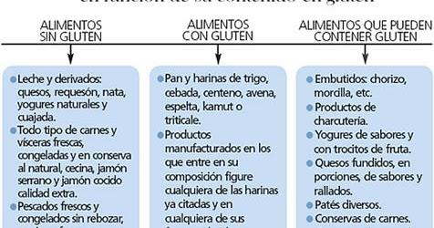 alimentos sin gluten lista