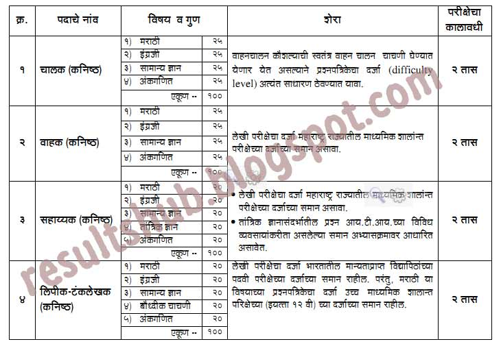 MSRTC 2015-2016 Recruitment Paper Pattern, Sample Paper