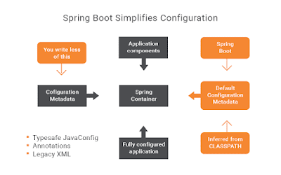 The @SpringBootApplication Annotation Example in Java