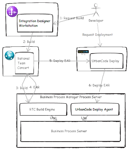 Continuous Integration with UrbanCode Deploy and IBM Business Process Server