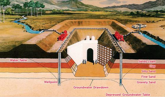 What Are The Responsibilities Of Engineers In Foundation Excavation