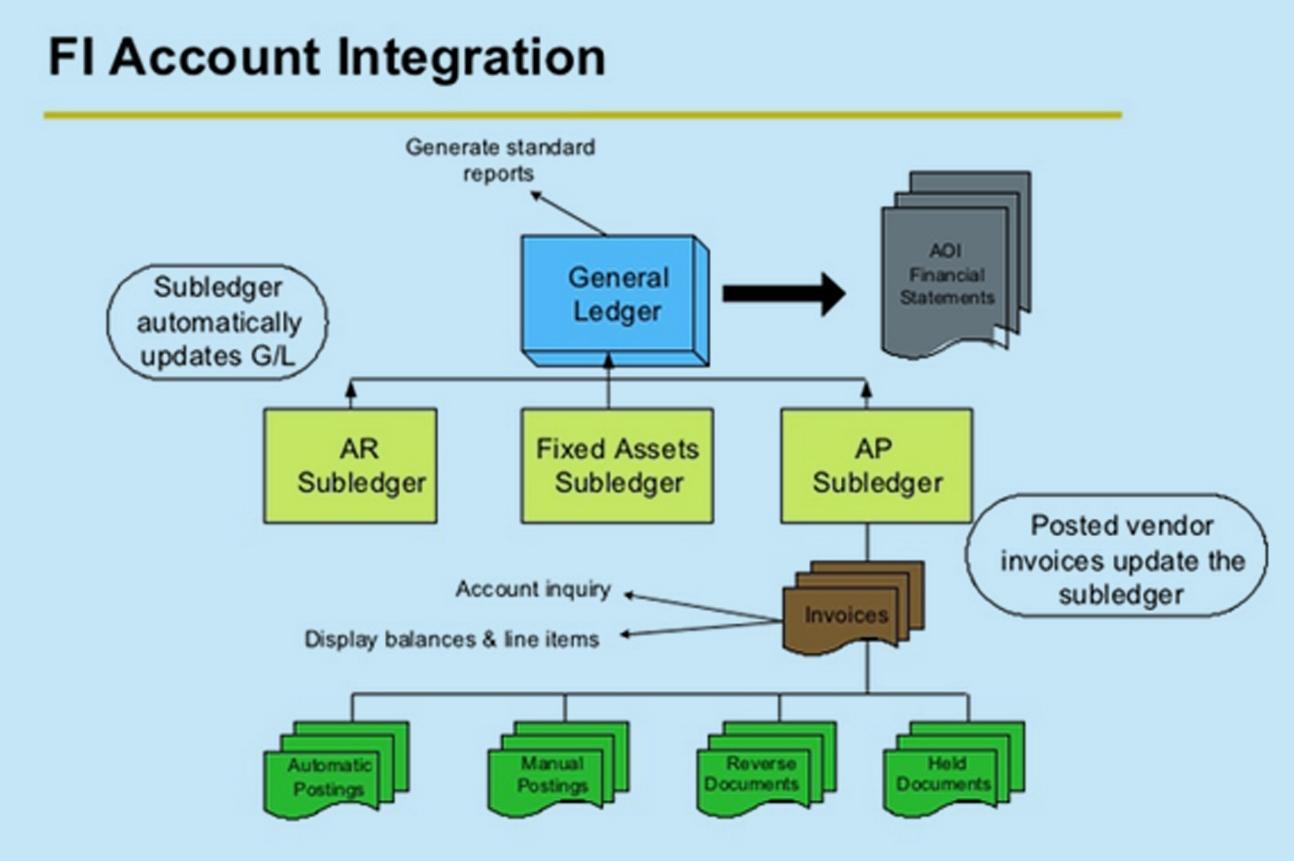 Sap Fico Concept And Configuration Sap Fico