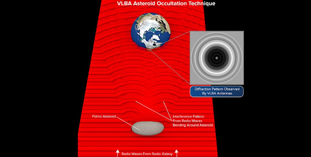 Radio waves from a distant galaxy were blocked from view by an asteroid in our Solar System. However, in a process called diffraction, waves bent around the asteroid and interacted to form a pattern of bright and dark circles. Astronomers analyzed this pattern to learn new details about the asteroid's. size, shape, and orbit. Credit: Bill Saxton, NRAO/AUI/NSF