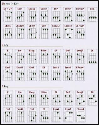 Kunci Gitar Ukulele Senar 4 Lengkap Untuk Pemula