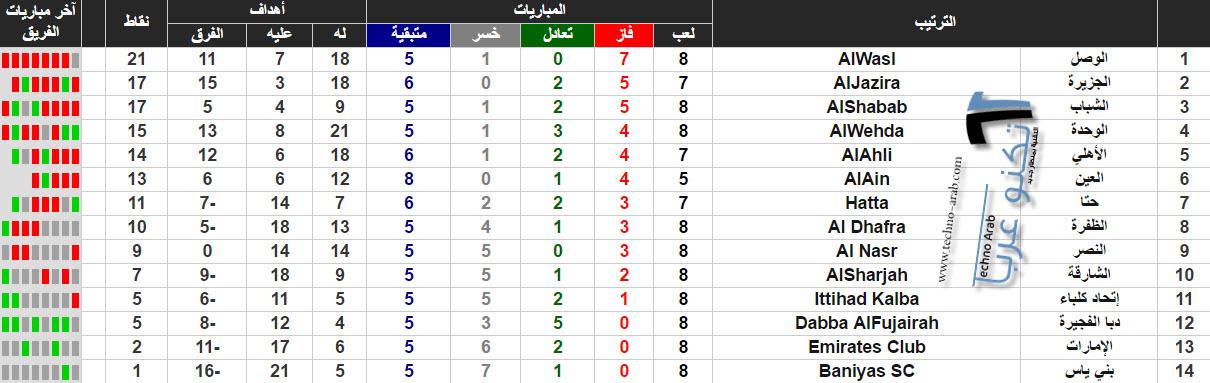 ترتيب دوري الخليج العربي 2017