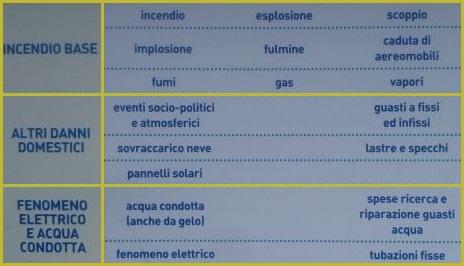Assicurazioni casa poste italiane posteprotezione innova - Detrazione assicurazione casa ...
