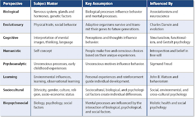 Image result for approaches to psychology