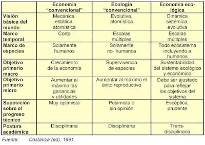 economia convencional, economia ecologica y economia ambiental