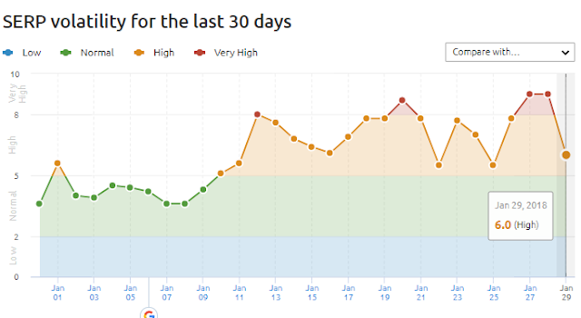 SERP Volatility and latest google algoritm changes in January