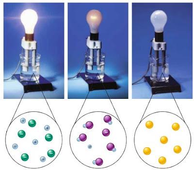 Permalink ke Pengertian Larutan Elektrolit Kuat dan Elektrolit Lemah Beserta Perbedaannya
