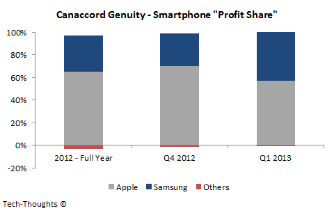 "Apple & Samsung's ""Profit Share"" Trap 