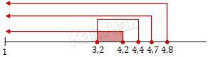 Garis bilangan untuk menentukan pH larutan Y