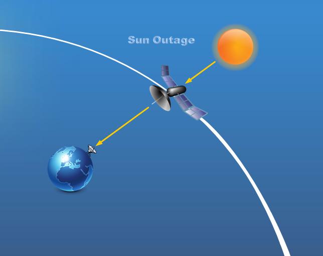 Fenomena Sun Outage Alasan Kenapa