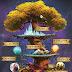 A Árvore Yggdrasil