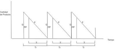 Grafica-del-modelo-de-Wilson-o-cantida-fija-de-pedido