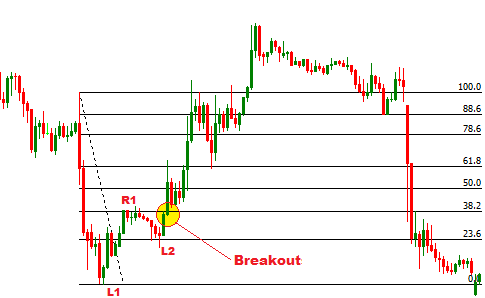 Target after 100 percenters retracement forex