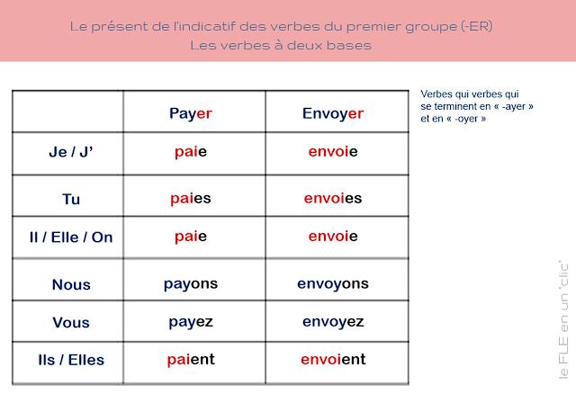 les verbes a deux bases, langue française ressources