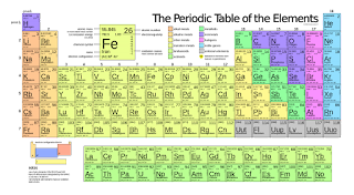 Gkcc the elements of the periodic table sorted by atomic numberatomic number name chemical element symbol 1 hydrogen h 2 helium he urtaz Gallery