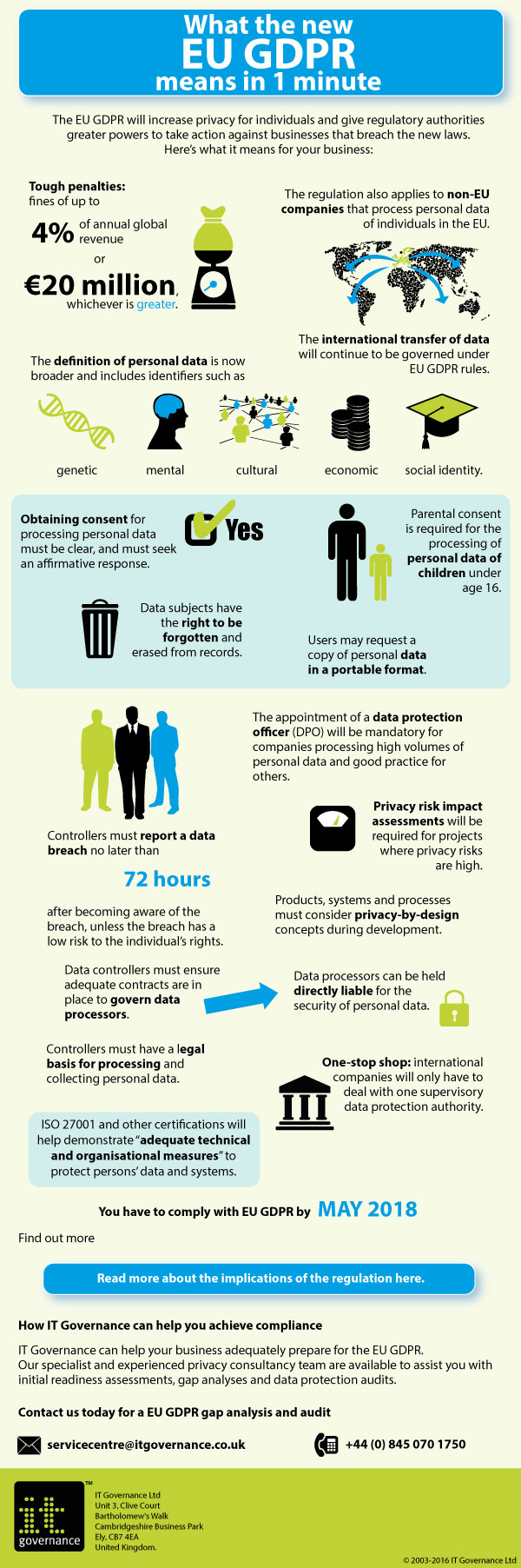 EU GDPR Infographic: What the new Regulation means in 1 minute