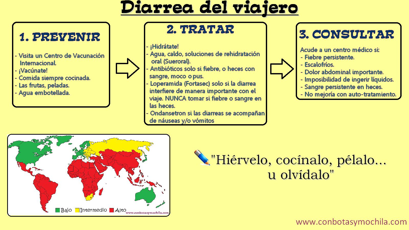 Diarrea Del Viajero Por Qué A Mí Con Botas Y Mochila