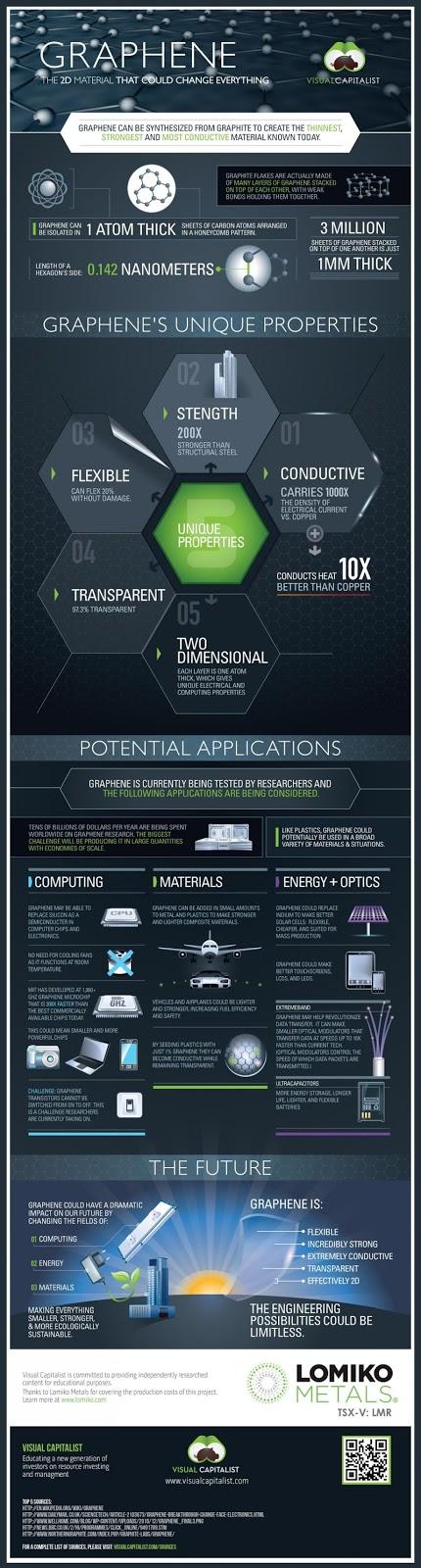Infographics graphene